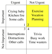 time management matrix-nursing-nursingschool-study